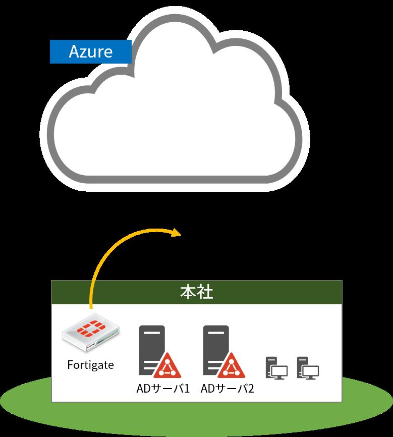 azure 上のadサーバと オンプレのadサーバを連携 atc構築サービス